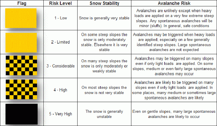 Avalanche risk chart